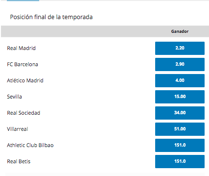 Posiciones Liga Española